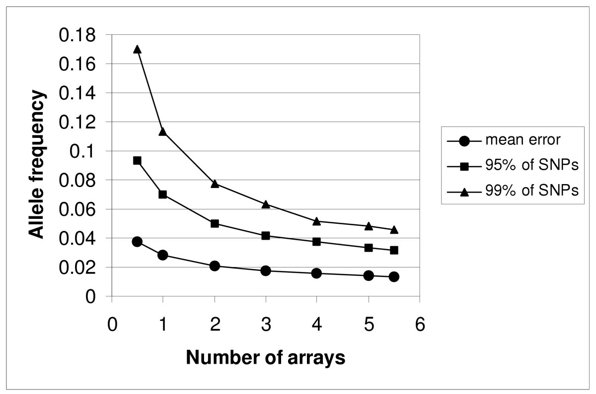 http://static-content.springer.com/image/art%3A10.1186%2F1471-2164-7-27/MediaObjects/12864_2005_Article_410_Fig6_HTML.jpg