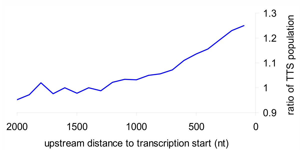 http://static-content.springer.com/image/art%3A10.1186%2F1471-2164-7-63/MediaObjects/12864_2005_Article_446_Fig3_HTML.jpg