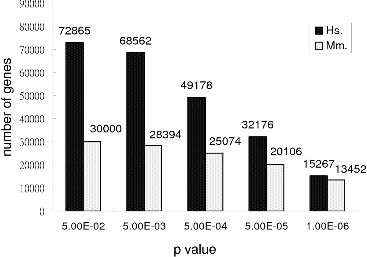 http://static-content.springer.com/image/art%3A10.1186%2F1471-2164-7-86/MediaObjects/12864_2005_Article_469_Fig1_HTML.jpg