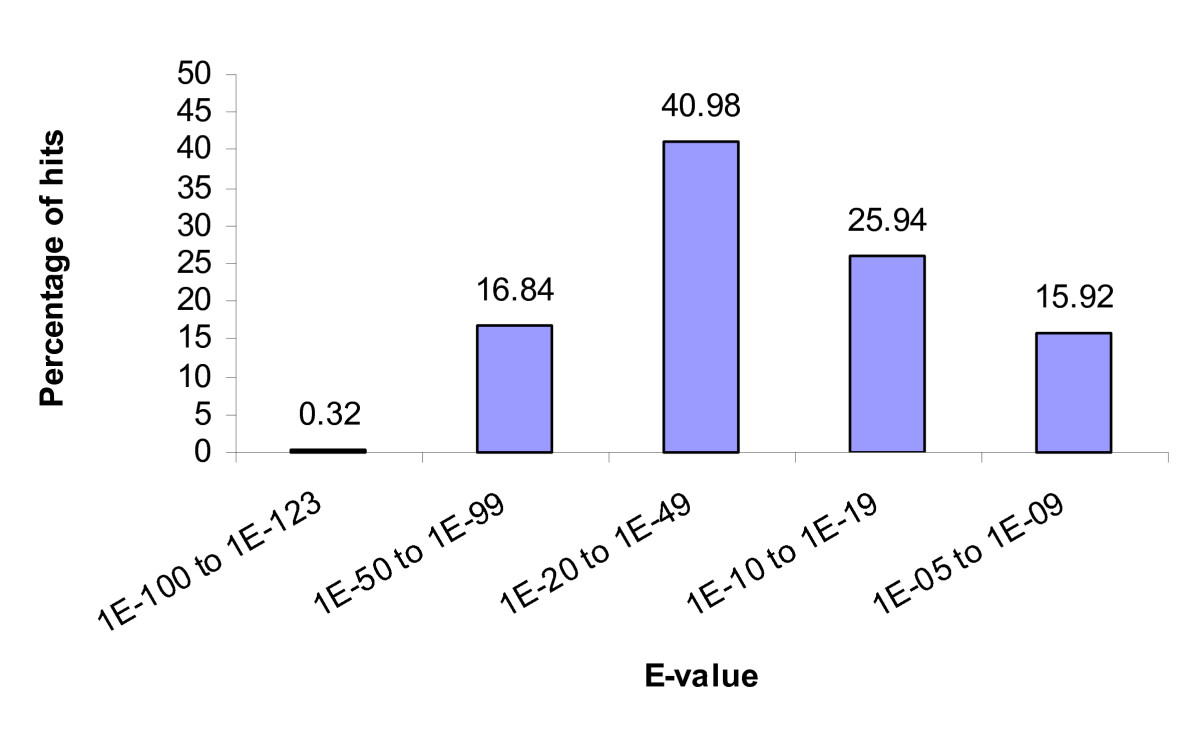 http://static-content.springer.com/image/art%3A10.1186%2F1471-2164-8-157/MediaObjects/12864_2007_Article_870_Fig1_HTML.jpg