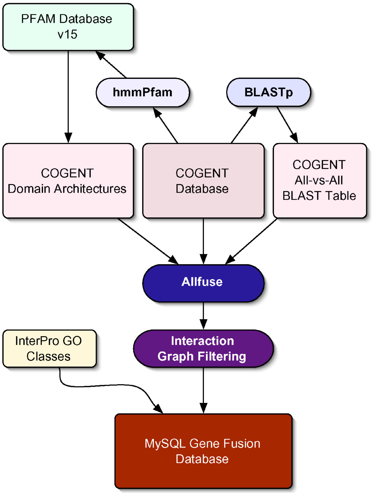 http://static-content.springer.com/image/art%3A10.1186%2F1471-2164-8-460/MediaObjects/12864_2006_Article_1173_Fig1_HTML.jpg
