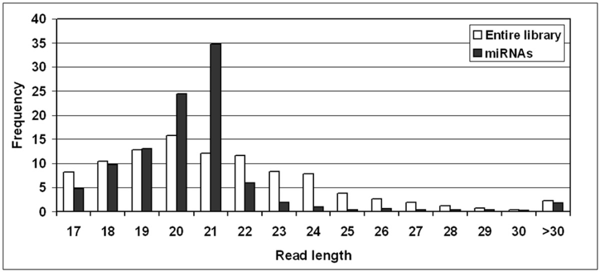 http://static-content.springer.com/image/art%3A10.1186%2F1471-2164-9-160/MediaObjects/12864_2008_Article_1354_Fig2_HTML.jpg
