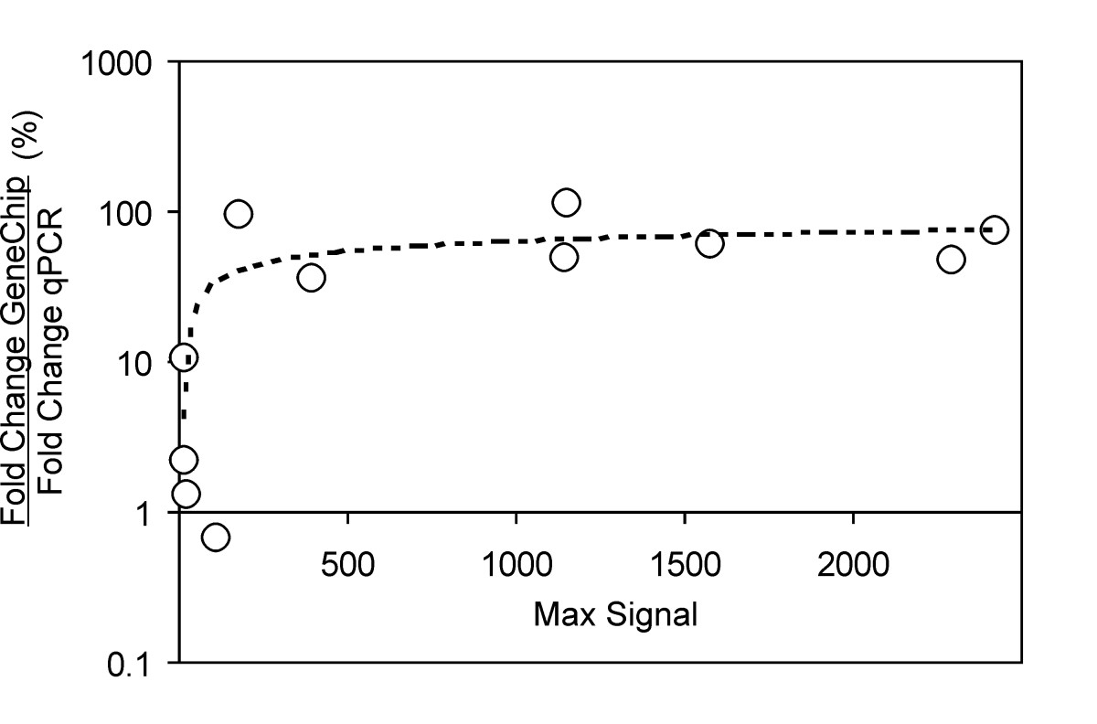 http://static-content.springer.com/image/art%3A10.1186%2F1471-2164-9-176/MediaObjects/12864_2007_Article_1369_Fig3_HTML.jpg