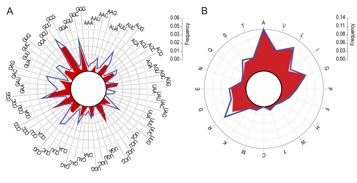 http://static-content.springer.com/image/art%3A10.1186%2F1471-2164-9-271/MediaObjects/12864_2008_Article_1464_Fig4_HTML.jpg