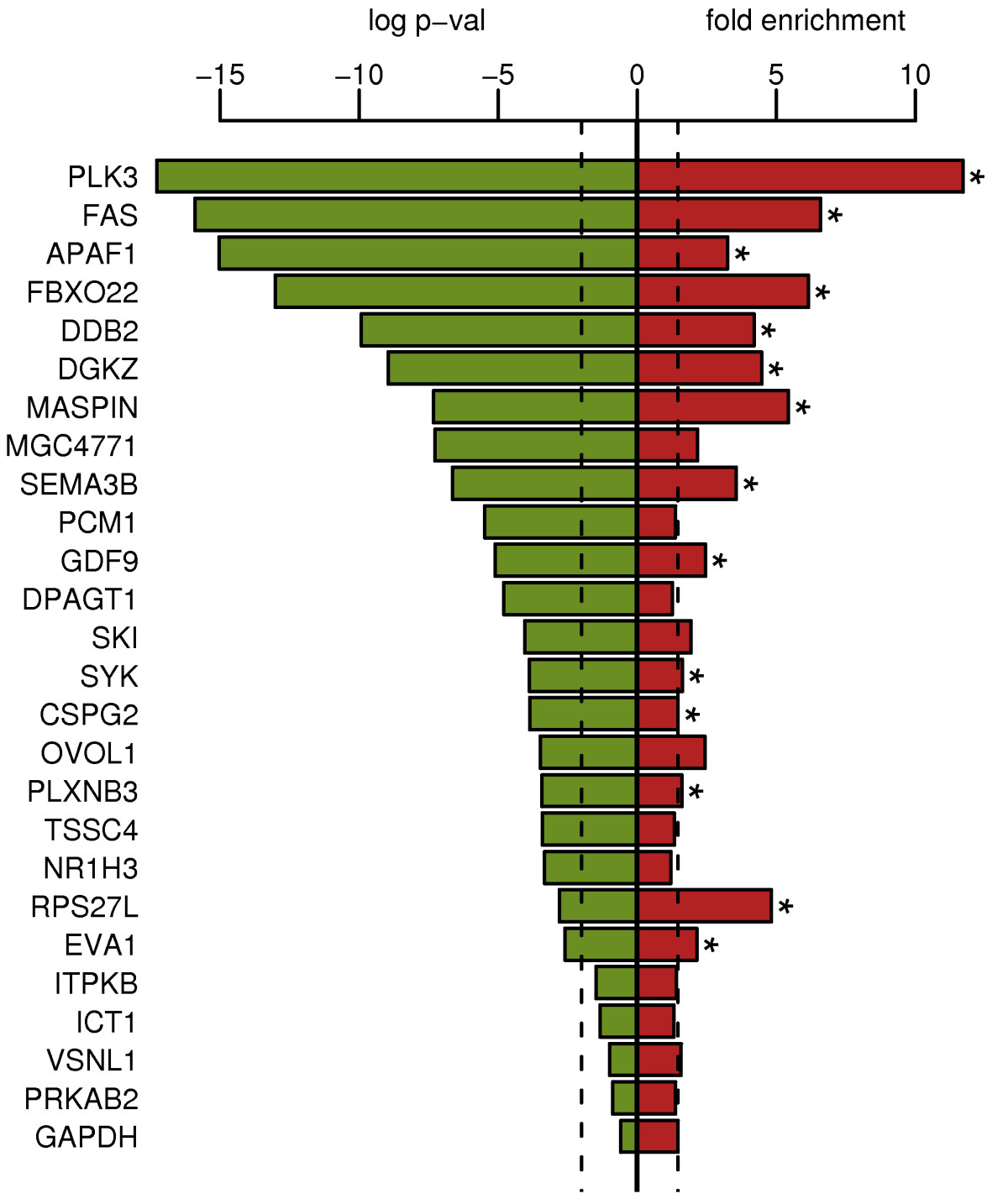 http://static-content.springer.com/image/art%3A10.1186%2F1471-2164-9-486/MediaObjects/12864_2008_Article_1679_Fig4_HTML.jpg