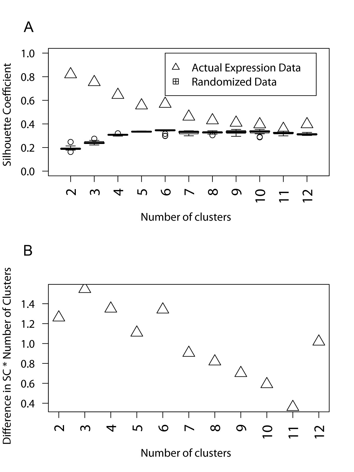 http://static-content.springer.com/image/art%3A10.1186%2F1471-2164-9-527/MediaObjects/12864_2008_Article_1720_Fig2_HTML.jpg