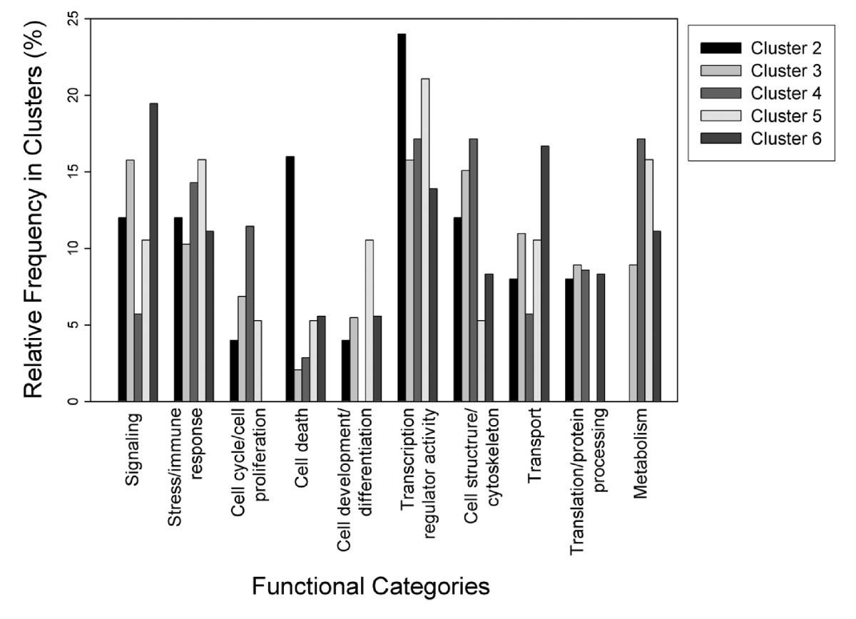http://static-content.springer.com/image/art%3A10.1186%2F1471-2164-9-527/MediaObjects/12864_2008_Article_1720_Fig5_HTML.jpg