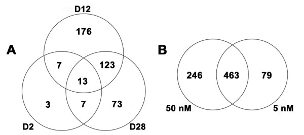 http://static-content.springer.com/image/art%3A10.1186%2F1471-2164-9-78/MediaObjects/12864_2007_Article_1272_Fig1_HTML.jpg