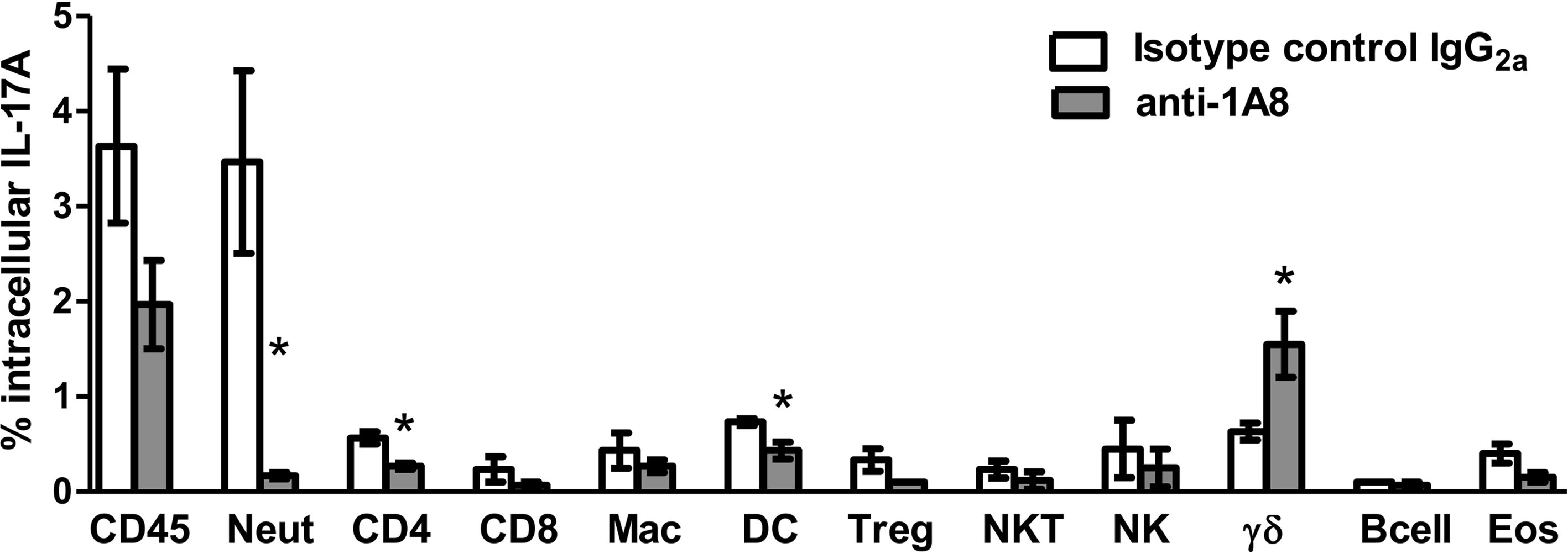 http://static-content.springer.com/image/art%3A10.1186%2F1471-2172-13-65/MediaObjects/12865_2012_Article_483_Fig2_HTML.jpg