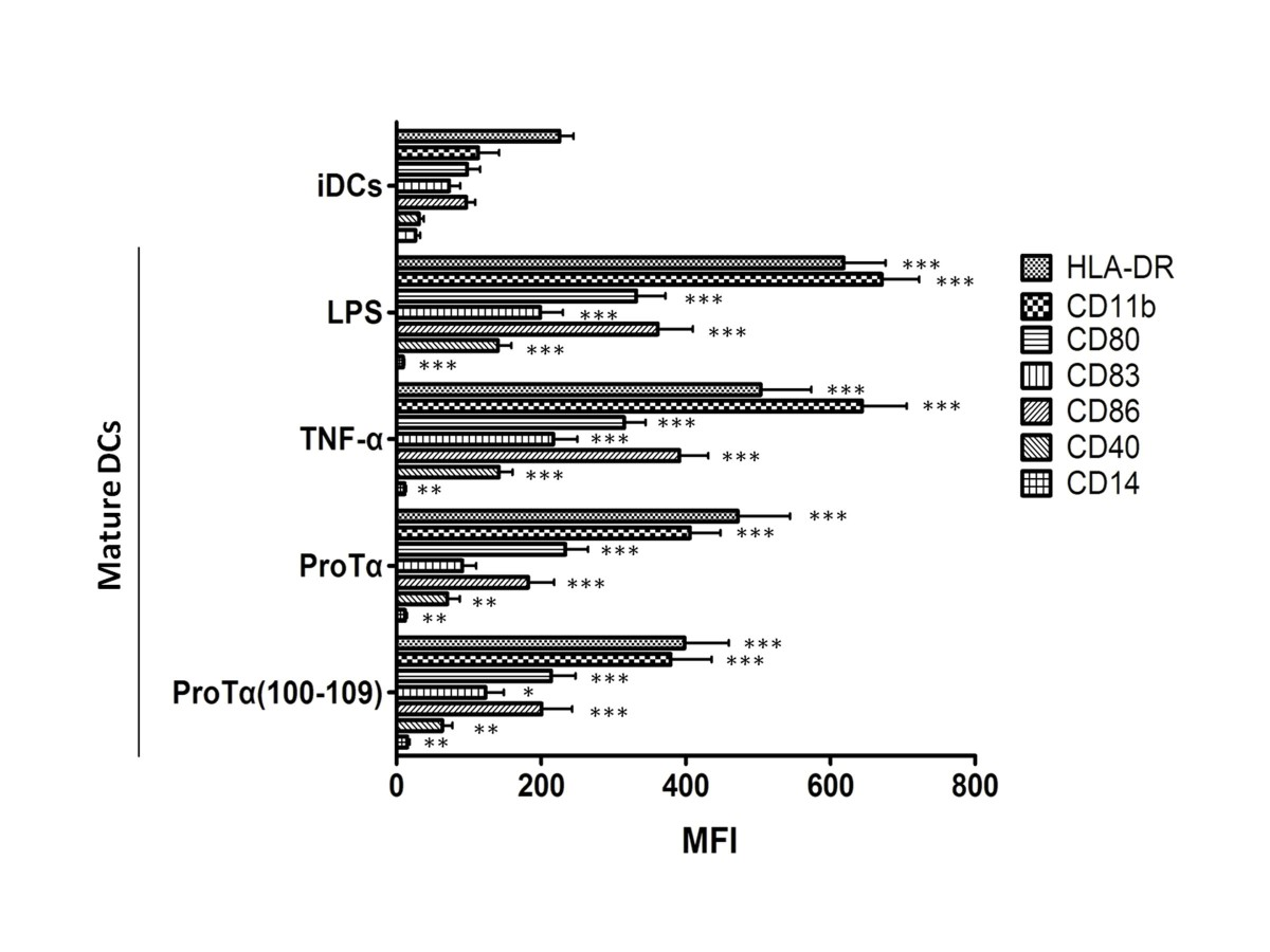 http://static-content.springer.com/image/art%3A10.1186%2F1471-2172-14-43/MediaObjects/12865_2013_Article_549_Fig1_HTML.jpg