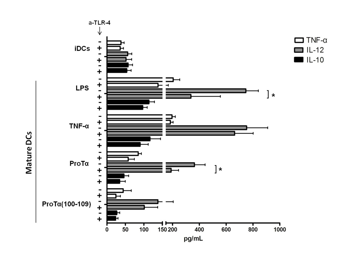 http://static-content.springer.com/image/art%3A10.1186%2F1471-2172-14-43/MediaObjects/12865_2013_Article_549_Fig2_HTML.jpg