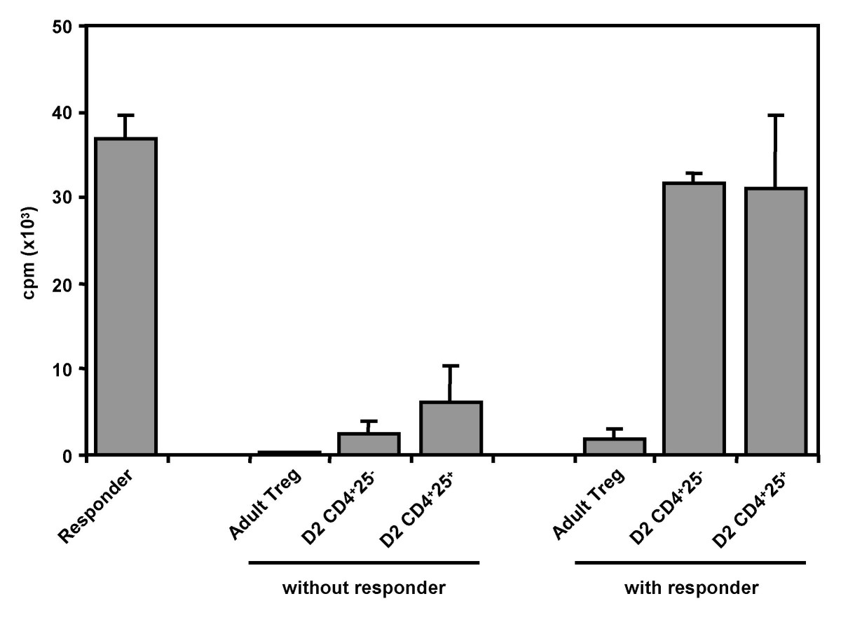 http://static-content.springer.com/image/art%3A10.1186%2F1471-2172-7-6/MediaObjects/12865_2005_Article_91_Fig3_HTML.jpg