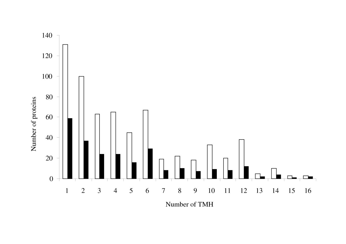 http://static-content.springer.com/image/art%3A10.1186%2F1471-2180-10-132/MediaObjects/12866_2009_Article_1088_Fig3_HTML.jpg