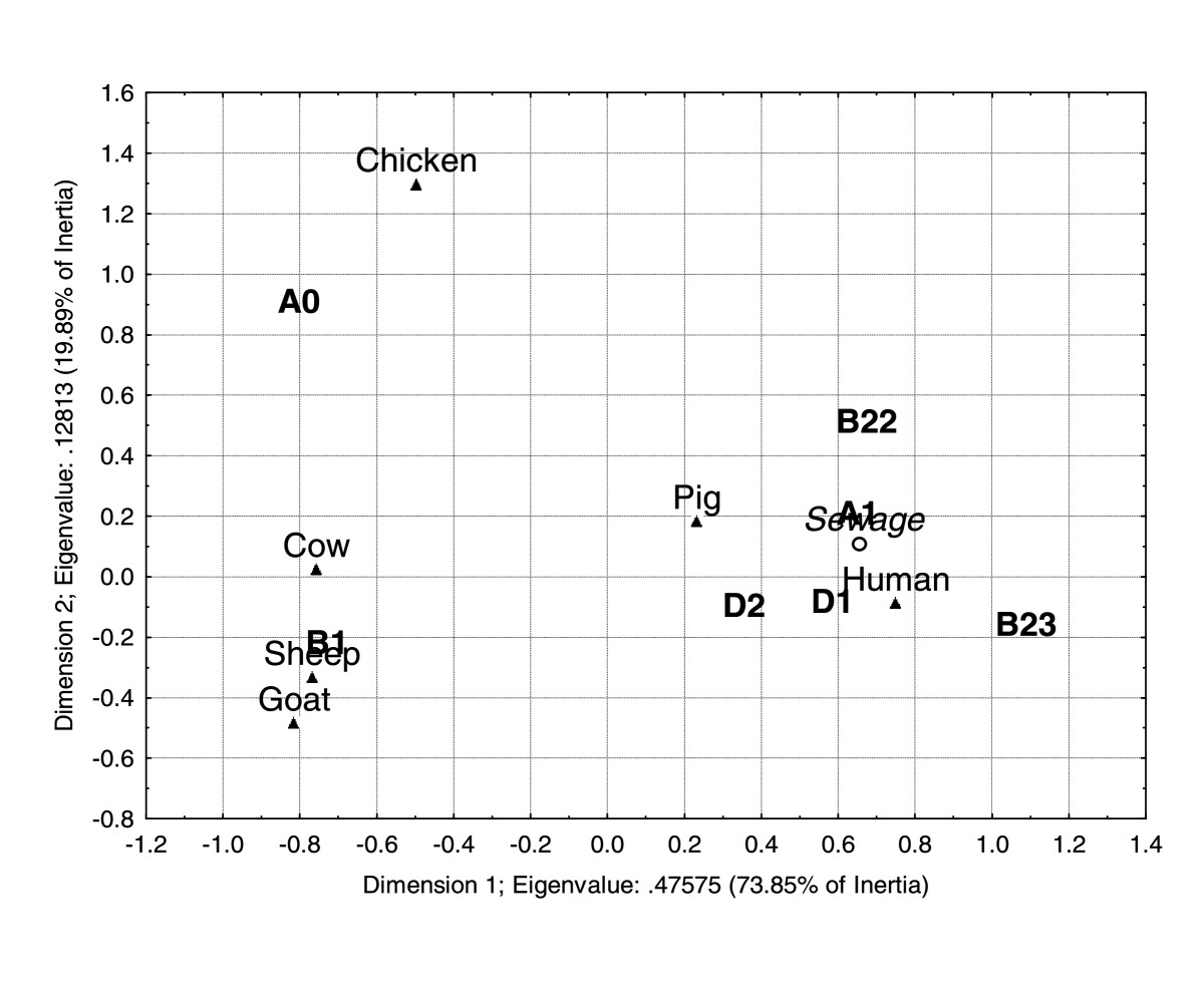 http://static-content.springer.com/image/art%3A10.1186%2F1471-2180-10-161/MediaObjects/12866_2010_Article_1117_Fig2_HTML.jpg