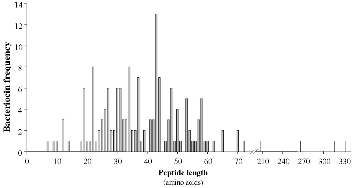 http://static-content.springer.com/image/art%3A10.1186%2F1471-2180-10-22/MediaObjects/12866_2009_Article_978_Fig1_HTML.jpg