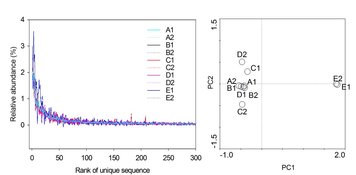 http://static-content.springer.com/image/art%3A10.1186%2F1471-2180-10-255/MediaObjects/12866_2010_Article_1211_Fig2_HTML.jpg