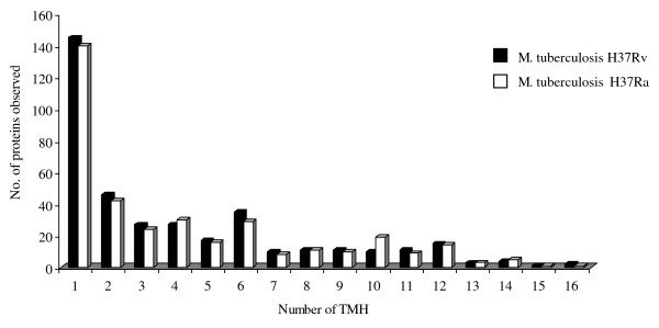 http://static-content.springer.com/image/art%3A10.1186%2F1471-2180-11-18/MediaObjects/12866_2010_1305_Fig1_HTML.jpg