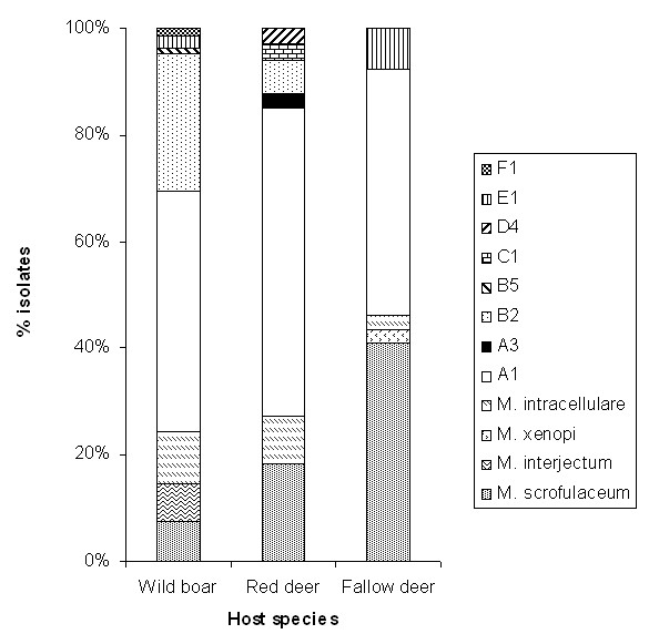 http://static-content.springer.com/image/art%3A10.1186%2F1471-2180-11-27/MediaObjects/12866_2010_1312_Fig3_HTML.jpg