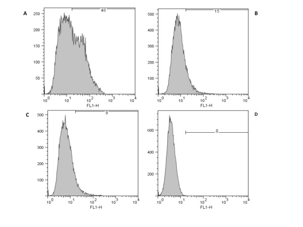 http://static-content.springer.com/image/art%3A10.1186%2F1471-2180-11-85/MediaObjects/12866_2011_1369_Fig3_HTML.jpg