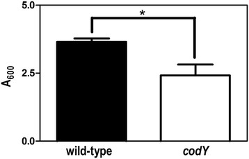 http://static-content.springer.com/image/art%3A10.1186%2F1471-2180-12-114/MediaObjects/12866_2011_1680_Fig5_HTML.jpg
