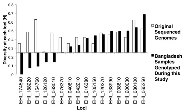http://static-content.springer.com/image/art%3A10.1186%2F1471-2180-12-151/MediaObjects/12866_2011_1687_Fig2_HTML.jpg