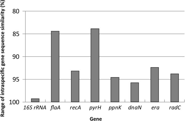 http://static-content.springer.com/image/art%3A10.1186%2F1471-2180-13-24/MediaObjects/12866_2012_1886_Fig2_HTML.jpg