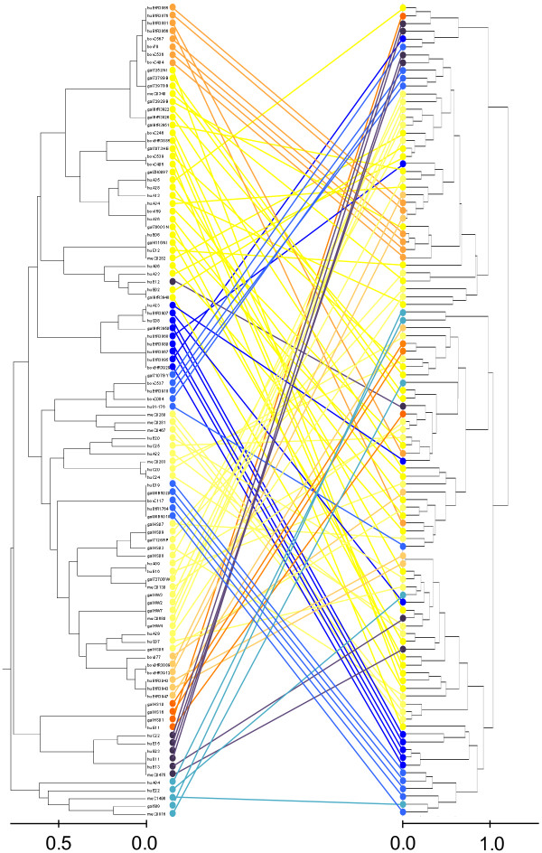 http://static-content.springer.com/image/art%3A10.1186%2F1471-2180-13-247/MediaObjects/12866_2013_2118_Fig4_HTML.jpg
