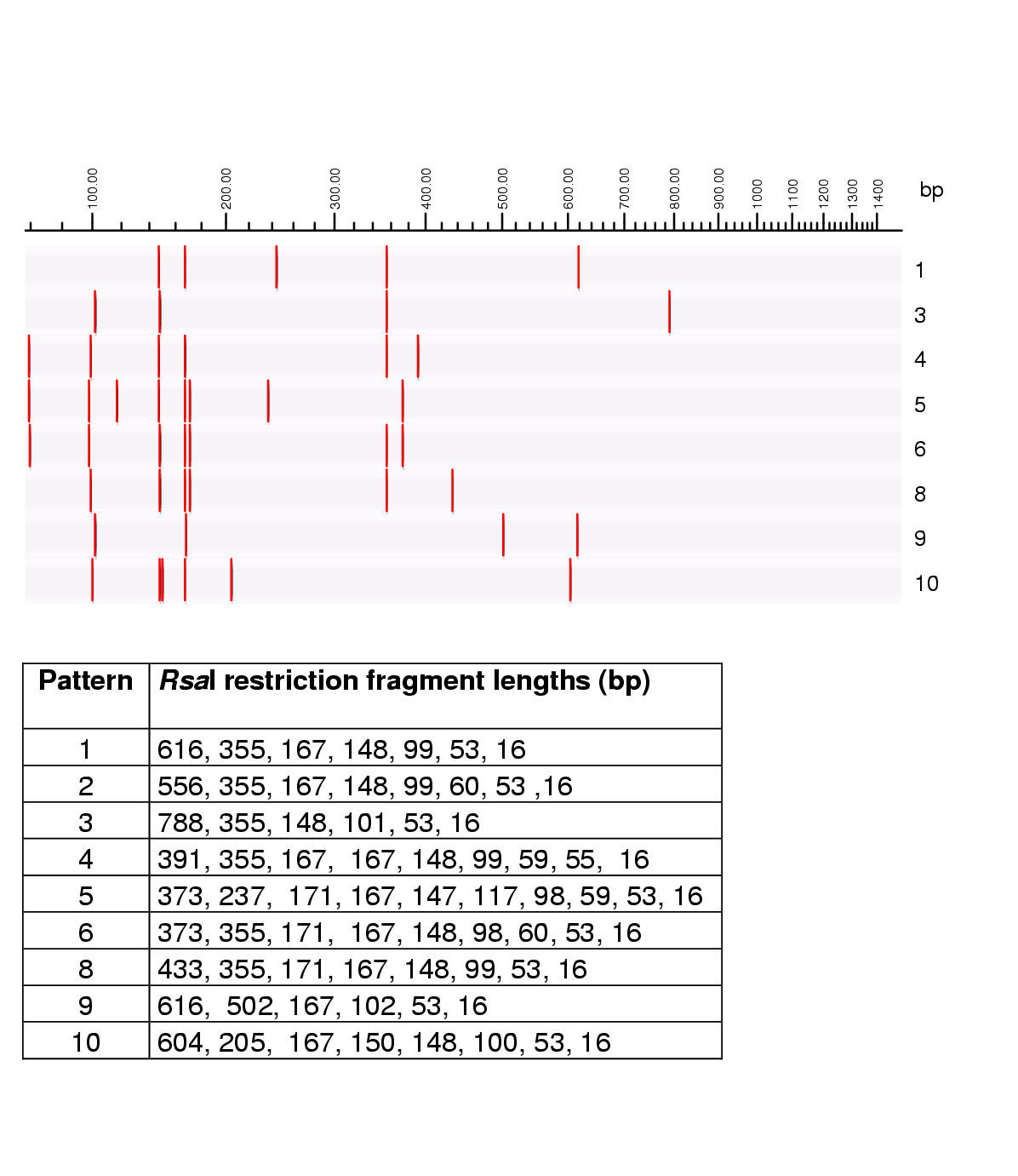 http://static-content.springer.com/image/art%3A10.1186%2F1471-2180-2-4/MediaObjects/12866_2001_Article_38_Fig6_HTML.jpg