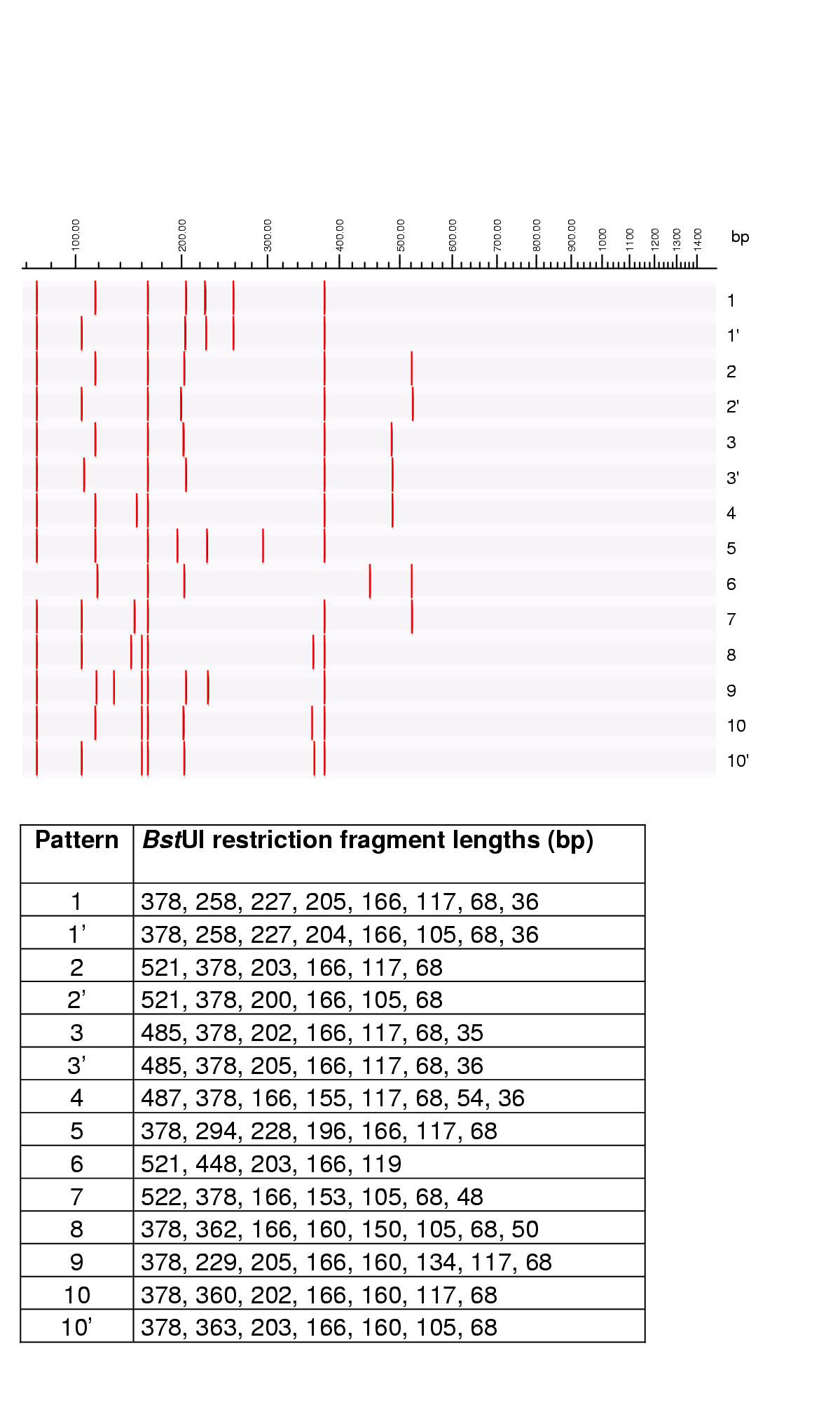 http://static-content.springer.com/image/art%3A10.1186%2F1471-2180-2-4/MediaObjects/12866_2001_Article_38_Fig7_HTML.jpg