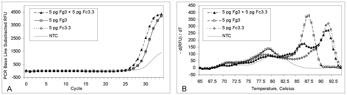 http://static-content.springer.com/image/art%3A10.1186%2F1471-2180-6-4/MediaObjects/12866_2005_Article_217_Fig1_HTML.jpg
