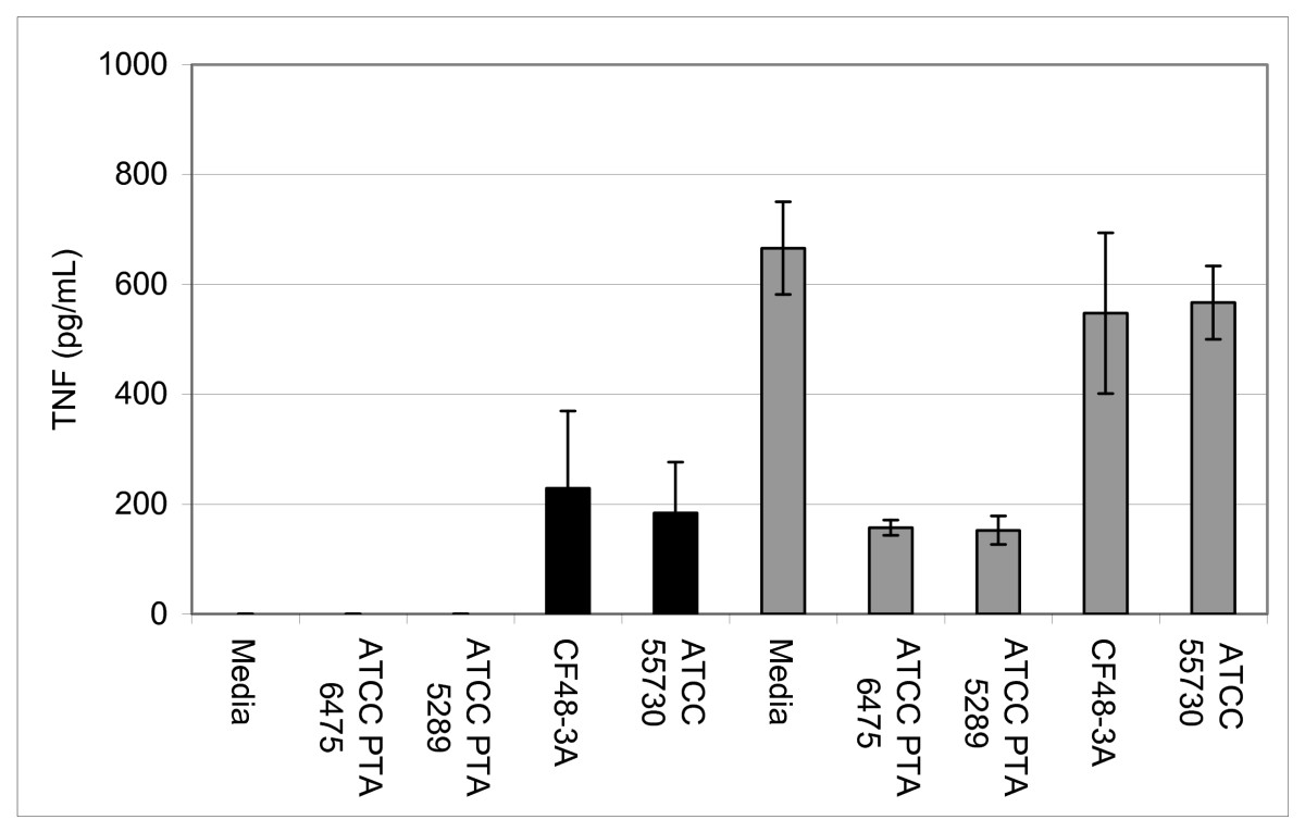 http://static-content.springer.com/image/art%3A10.1186%2F1471-2180-9-35/MediaObjects/12866_2008_Article_706_Fig3_HTML.jpg