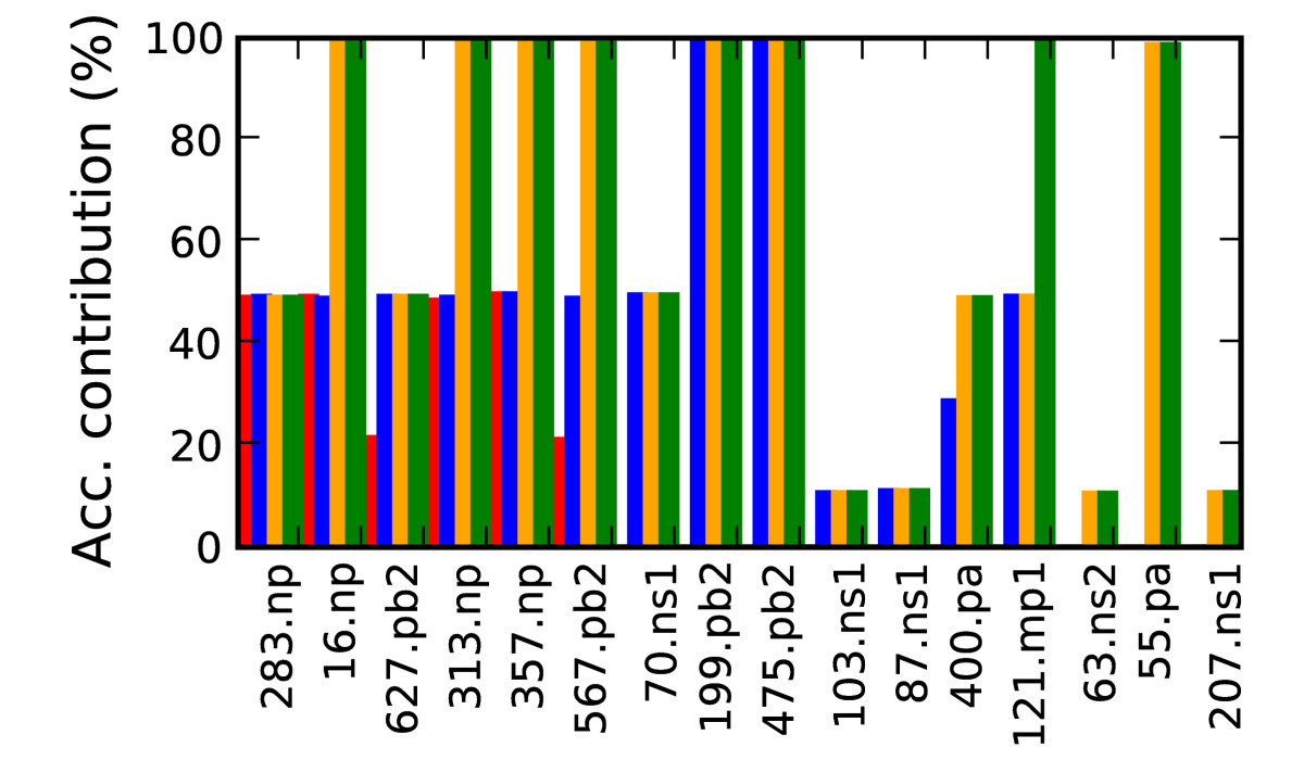 http://static-content.springer.com/image/art%3A10.1186%2F1471-2180-9-77/MediaObjects/12866_2009_Article_748_Fig5_HTML.jpg