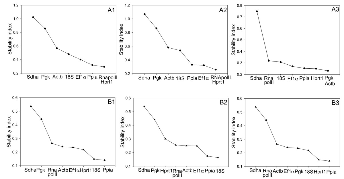 http://static-content.springer.com/image/art%3A10.1186%2F1471-2199-10-80/MediaObjects/12867_2009_Article_448_Fig4_HTML.jpg