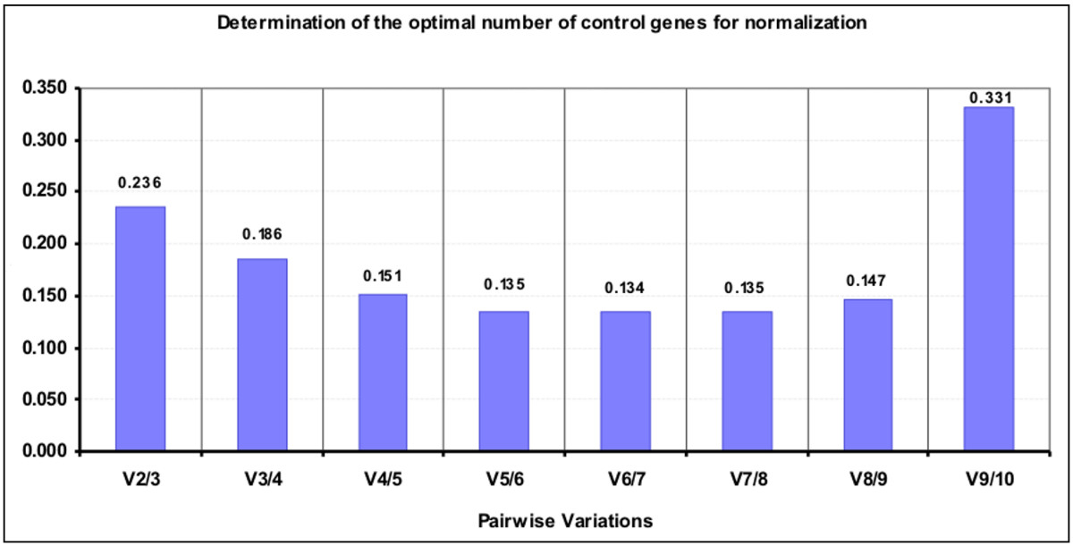 http://static-content.springer.com/image/art%3A10.1186%2F1471-2199-8-114/MediaObjects/12867_2007_Article_251_Fig3_HTML.jpg