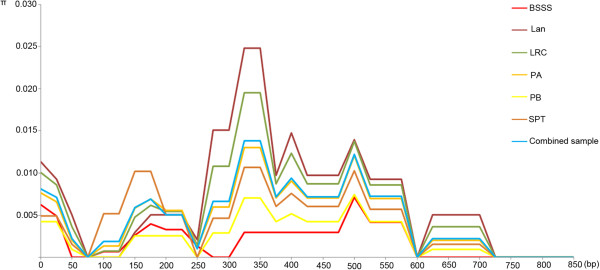 http://static-content.springer.com/image/art%3A10.1186%2F1471-2229-13-98/MediaObjects/12870_2012_1302_Fig3_HTML.jpg