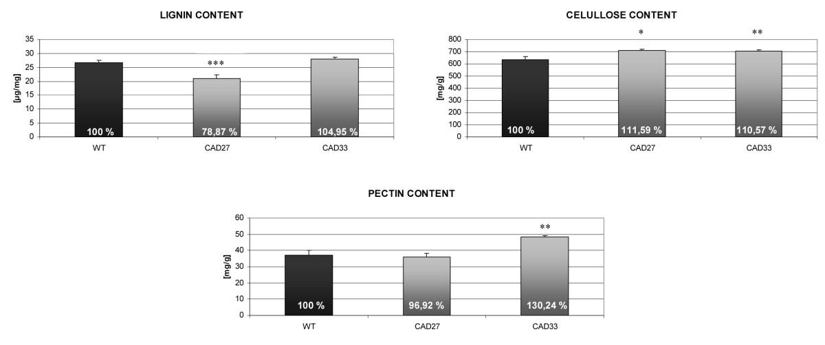 ulatingcinnamylalcoholdehydrogenase(CAD)cad设置图高出如何中字图片