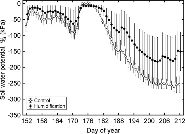 http://static-content.springer.com/image/art%3A10.1186%2F1471-2229-14-72/MediaObjects/12870_2013_1487_Fig4_HTML.jpg