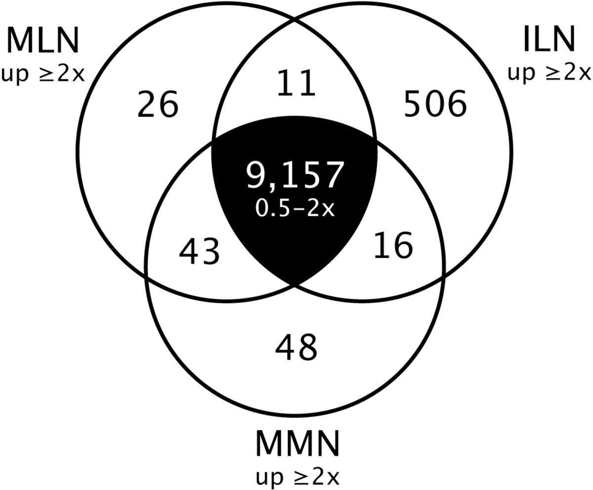http://static-content.springer.com/image/art%3A10.1186%2F1471-2229-9-92/MediaObjects/12870_2009_Article_434_Fig3_HTML.jpg