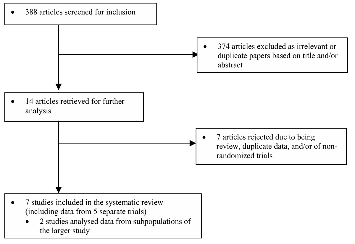 http://static-content.springer.com/image/art%3A10.1186%2F1471-2261-5-32/MediaObjects/12872_2005_Article_89_Fig1_HTML.jpg