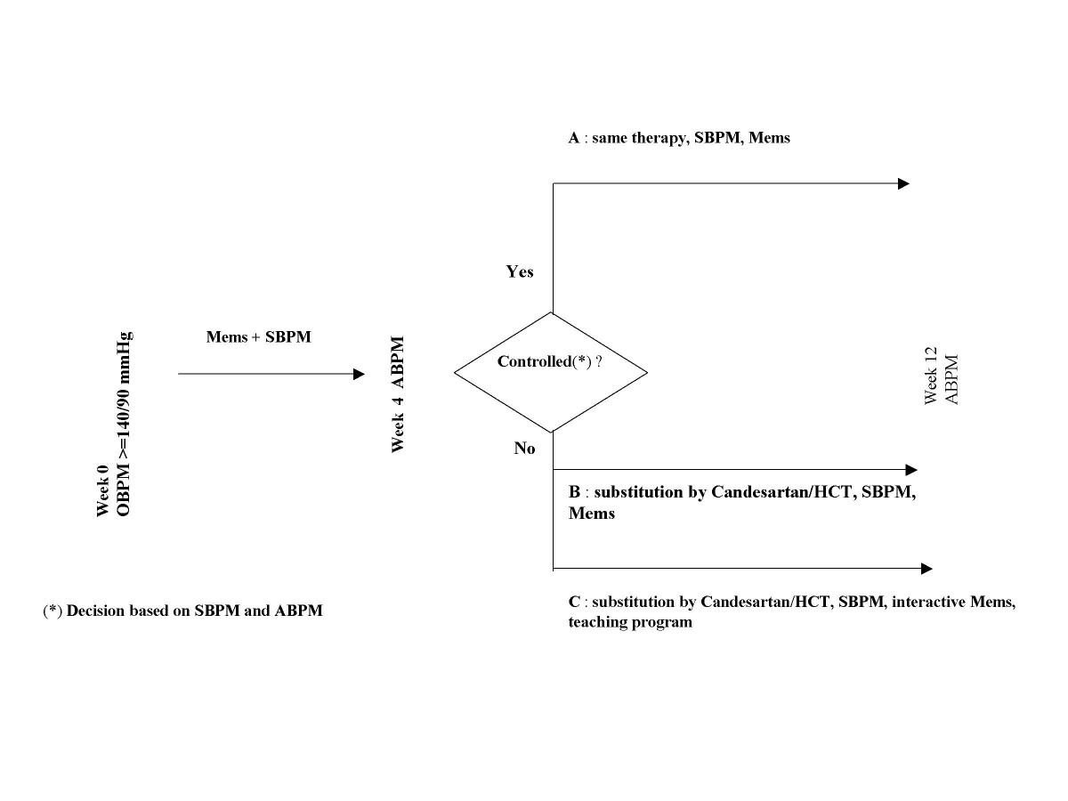 http://static-content.springer.com/image/art%3A10.1186%2F1471-2261-6-36/MediaObjects/12872_2006_Article_127_Fig1_HTML.jpg