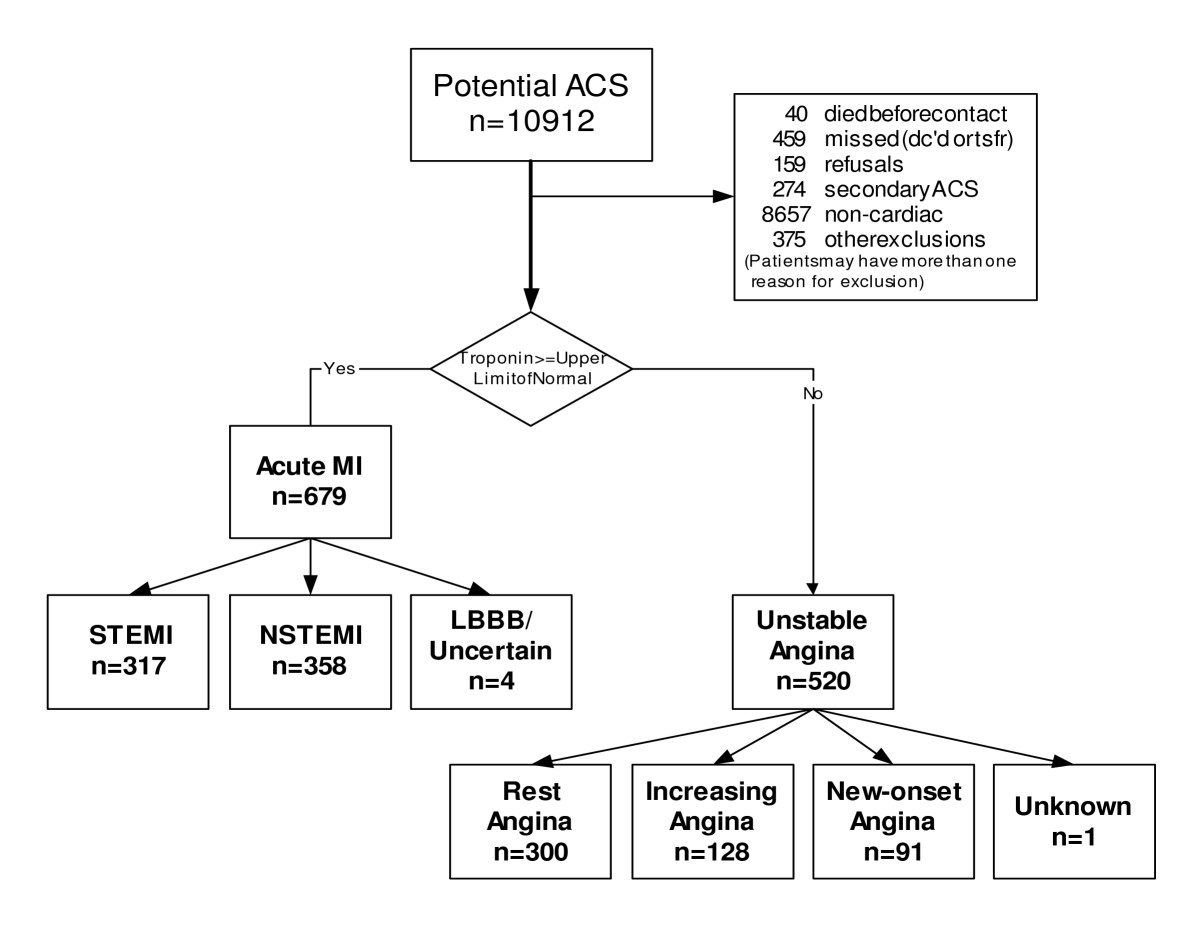 http://static-content.springer.com/image/art%3A10.1186%2F1471-2261-7-28/MediaObjects/12872_2007_Article_28_Fig1_HTML.jpg