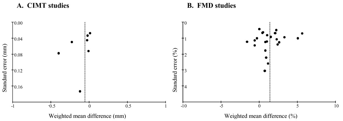 http://static-content.springer.com/image/art%3A10.1186%2F1471-2261-8-24/MediaObjects/12872_2008_Article_204_Fig4_HTML.jpg