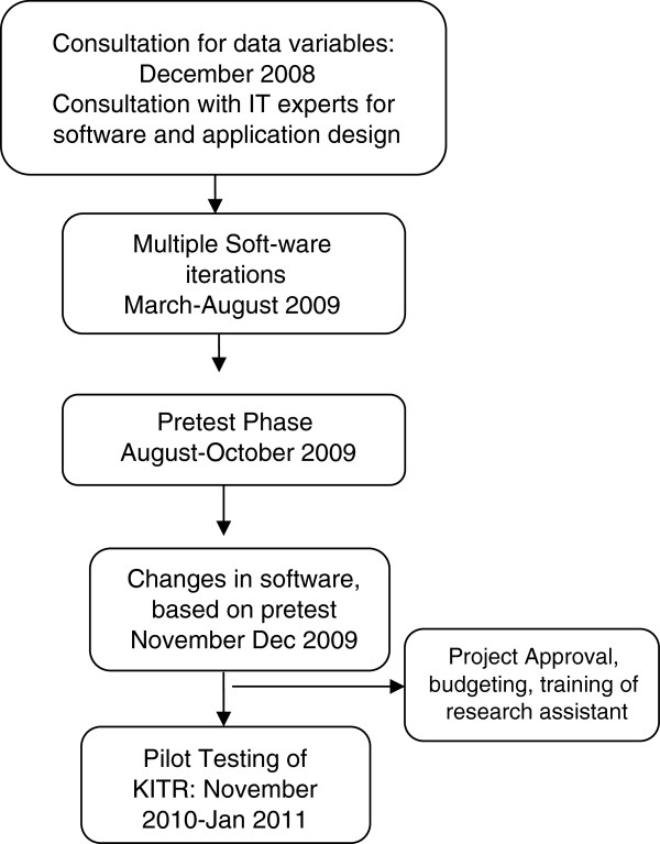 http://static-content.springer.com/image/art%3A10.1186%2F1471-227X-13-4/MediaObjects/12873_2012_166_Fig1_HTML.jpg