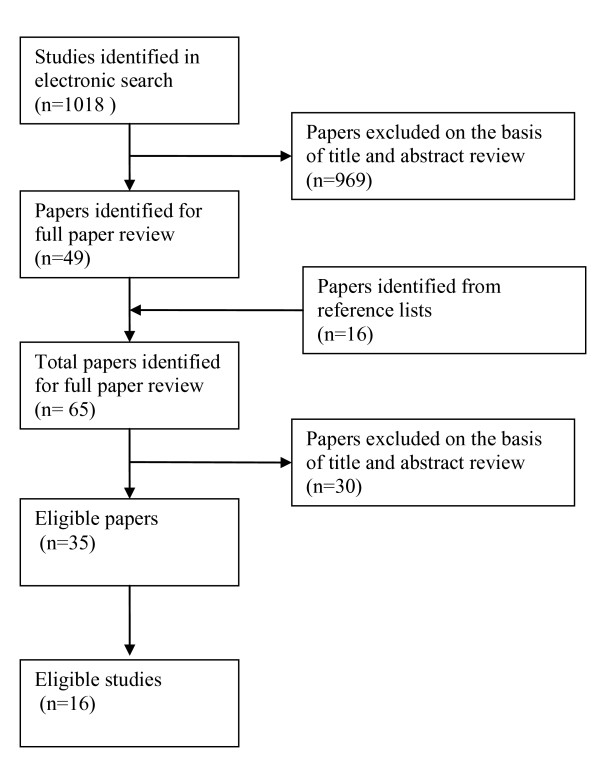 http://static-content.springer.com/image/art%3A10.1186%2F1471-2288-11-32/MediaObjects/12874_2010_546_Fig1_HTML.jpg