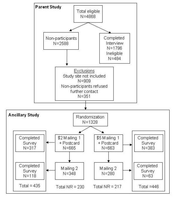 http://static-content.springer.com/image/art%3A10.1186%2F1471-2288-11-81/MediaObjects/12874_2011_597_Fig1_HTML.jpg