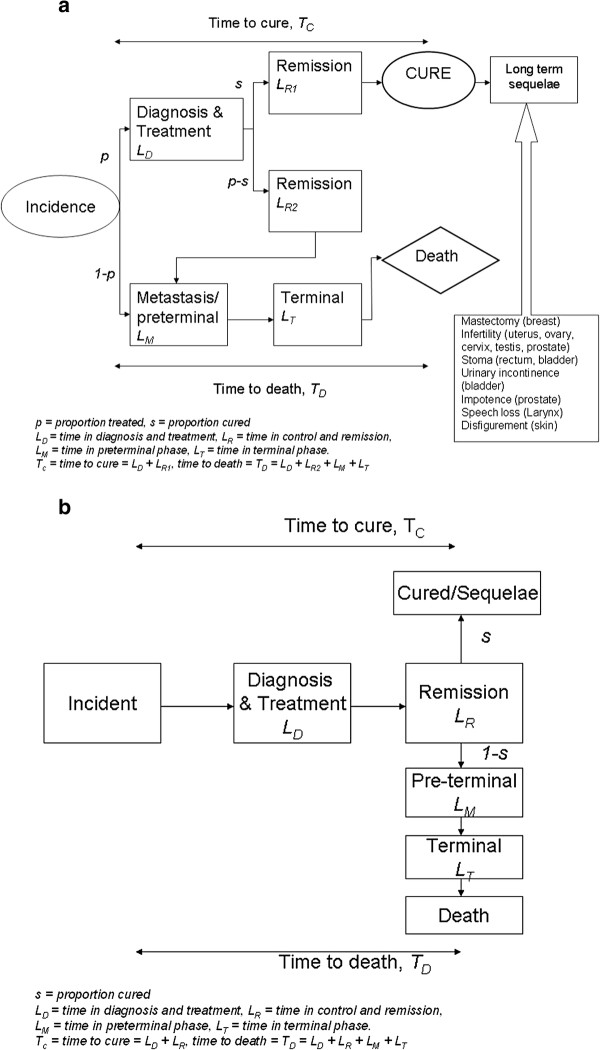http://static-content.springer.com/image/art%3A10.1186%2F1471-2288-12-125/MediaObjects/12874_2011_790_Fig1_HTML.jpg