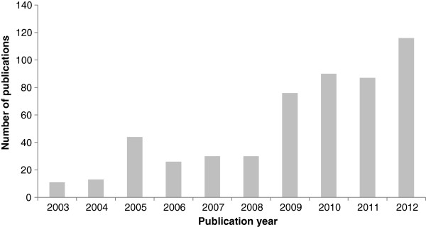http://static-content.springer.com/image/art%3A10.1186%2F1471-2288-13-122/MediaObjects/12874_2012_999_Fig1_HTML.jpg