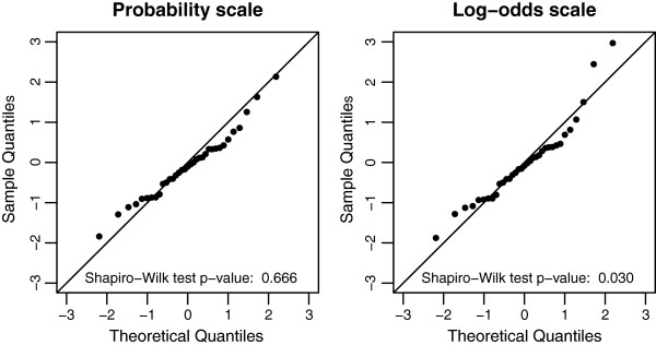 http://static-content.springer.com/image/art%3A10.1186%2F1471-2288-14-5/MediaObjects/12874_2013_1030_Fig4_HTML.jpg