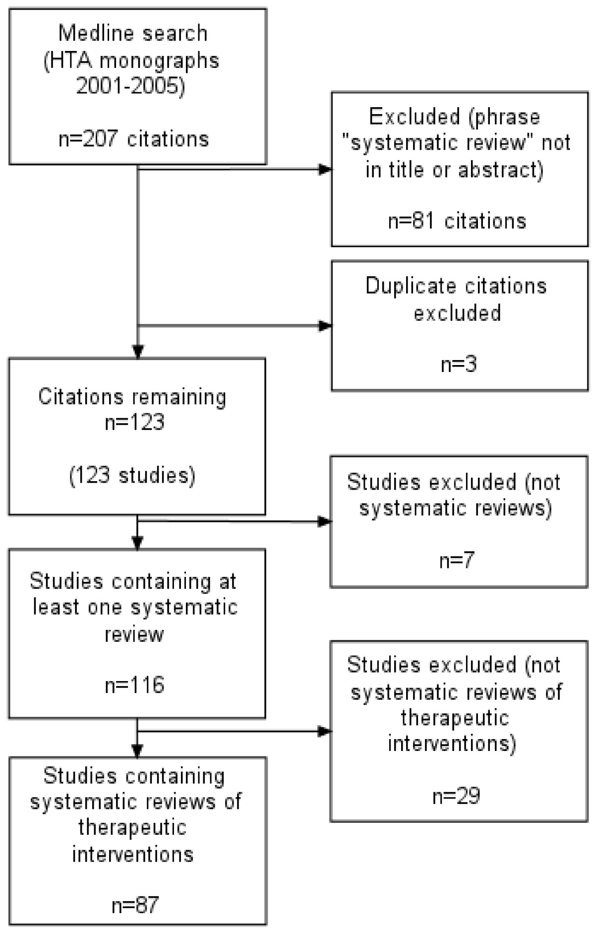 http://static-content.springer.com/image/art%3A10.1186%2F1471-2288-7-49/MediaObjects/12874_2007_Article_232_Fig2_HTML.jpg