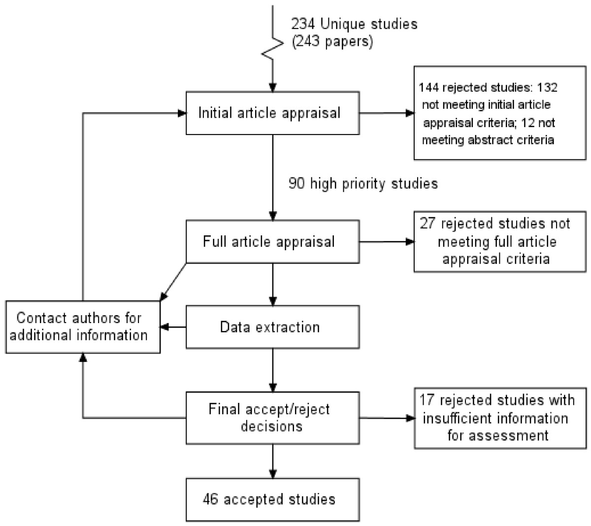 http://static-content.springer.com/image/art%3A10.1186%2F1471-2288-7-49/MediaObjects/12874_2007_Article_232_Fig4_HTML.jpg